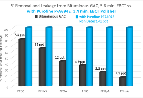 purofine pfa694E for removal of short and long chain pfcs vs bituminous carbon