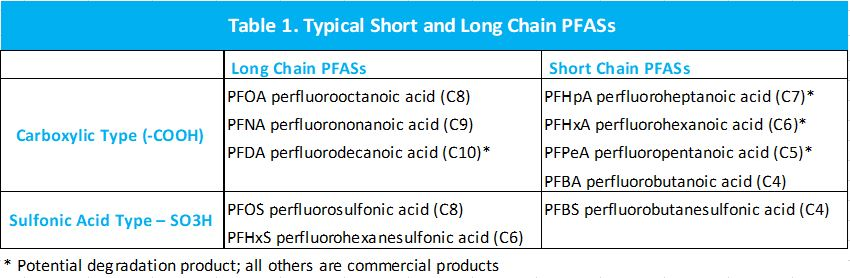 Removal of PFOA, PFOS and other PFAS Substances Using Ion Exchange