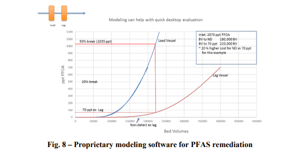 Removal of PFOA, PFOS and other PFAS Substances Using Ion