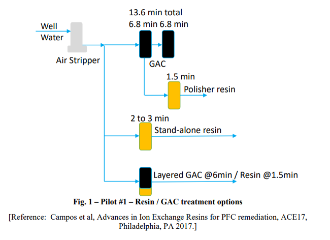 Removal Of Pfoa Pfos And Other Pfas Substances Using Ion Exchange